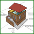 Low-cost, earthquake resistant, energy efficient, and eco-friendly housing